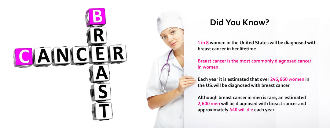 Did You Know Facts about Breast cancer